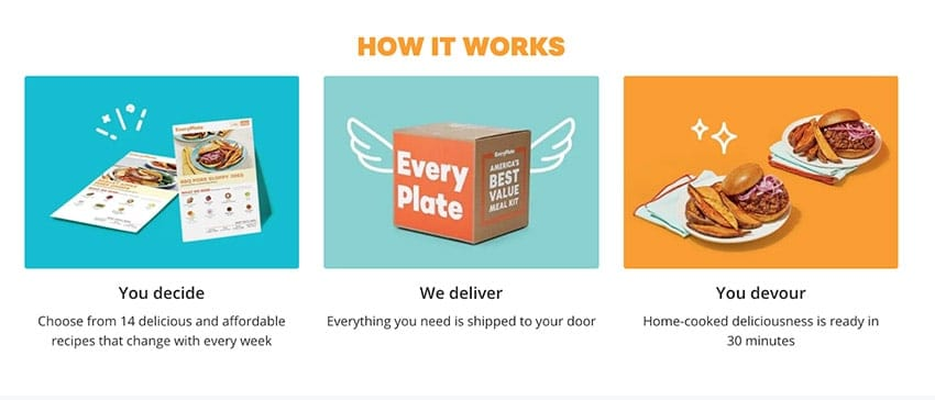 how Everyplate works